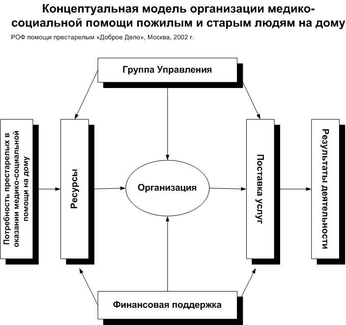 Концептуальная модель ухода